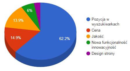 wykres-kolowy-pozycjonowanie-cena