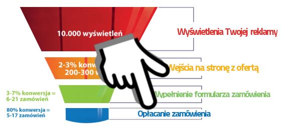 jak-dziala-lejek-sprzedazowy-akk4