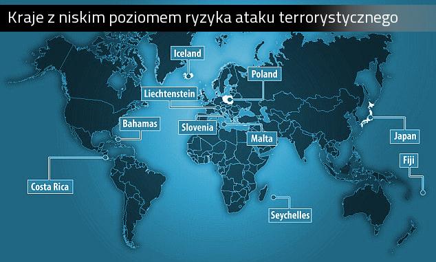 Polska krajem bezpiecznym w europie