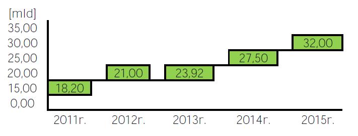 wykres2 prognoza