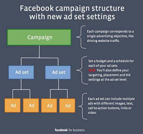 struktura kampanii na facebook