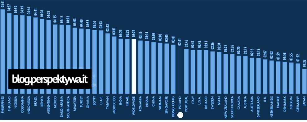 Średni czas spędzony w Internecie w wersji mobile (źródło- wearesocial.com)