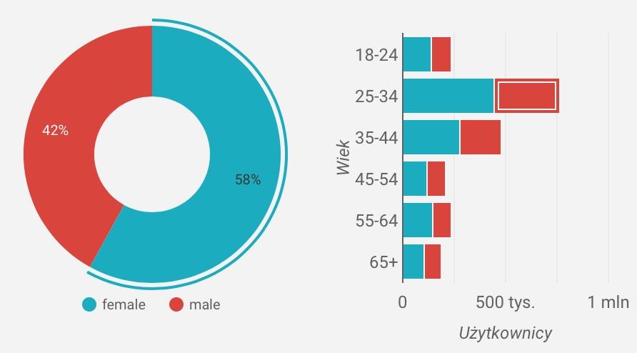 Zaangażowanie w podziale na płeć i wiek